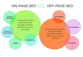 Ultimate Off Page SEO Checklist to Increase Ranking